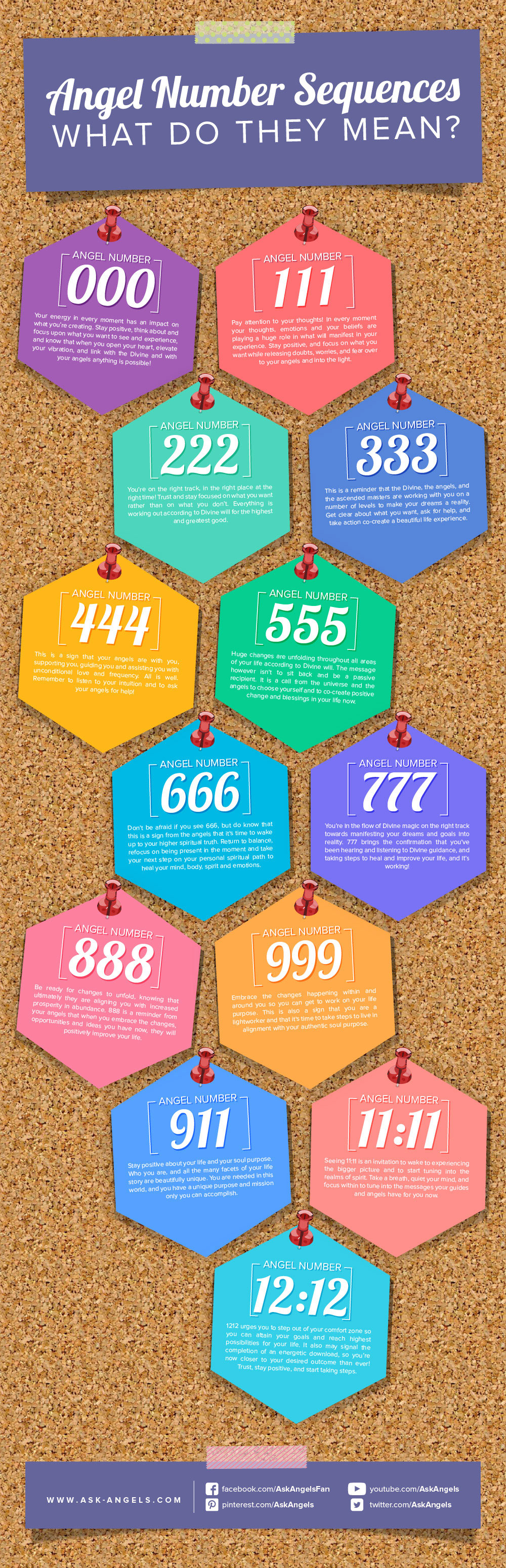 Angel Number Sequences are a common sign from spirit. Do you keep seeing numbers like 111, 222, 333, 444, 555, 777, or any other triple numbers like this? Here's a visual look at the spiritual meaning.
